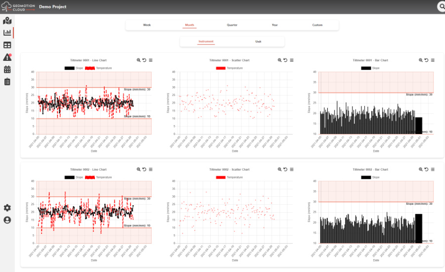Chart on Geomotion Cloud monitoring software